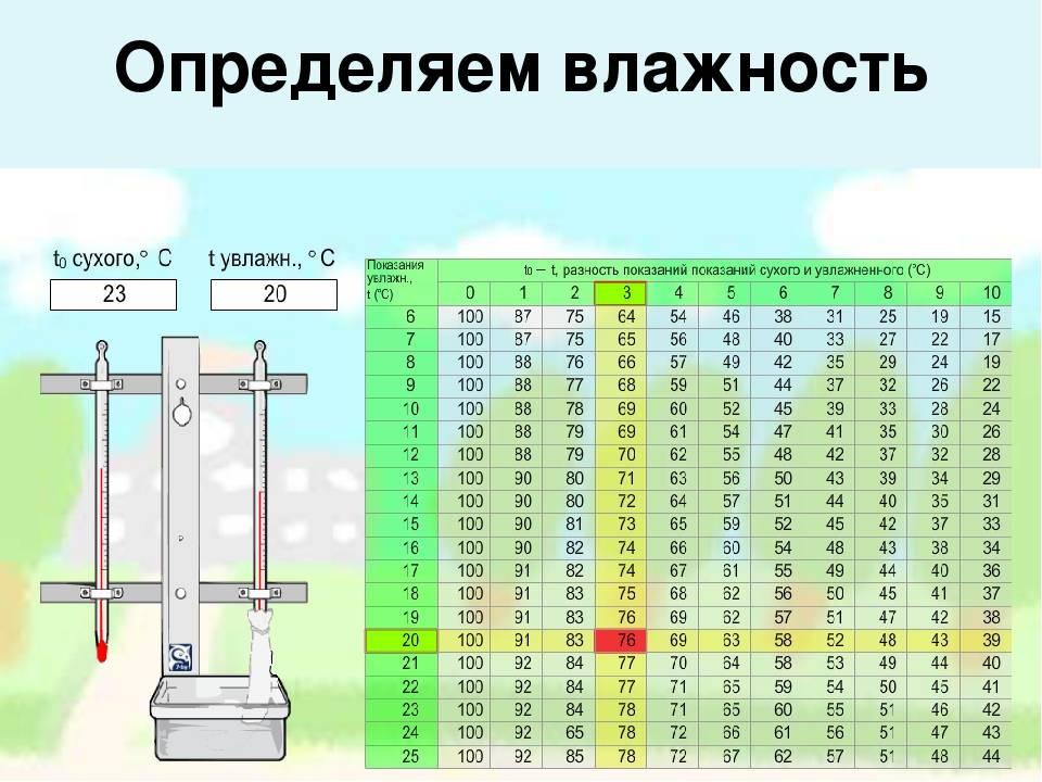 Влажность воздуха в квартире: чем измерить, приборы для проведения замеров в помещении