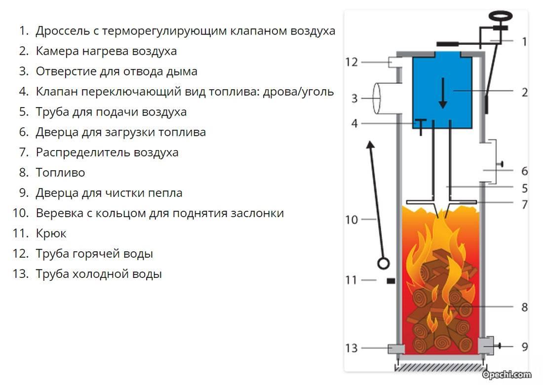 Печь длительного горения бубафоня: конструкция, чертеж, принцип действия   гид по отоплению