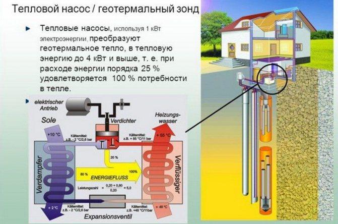 Геотермальные установки – современный и эффективный способ отопления загородного дома