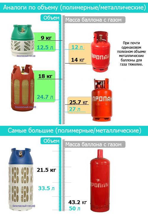 На сколько хватает баллона с газом: расчет расхода газа для типовых газовых баллонов