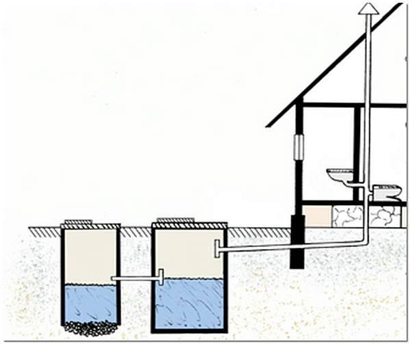 Канализация в частном доме: что поставить — выгребную яму, септик или станцию очистки?