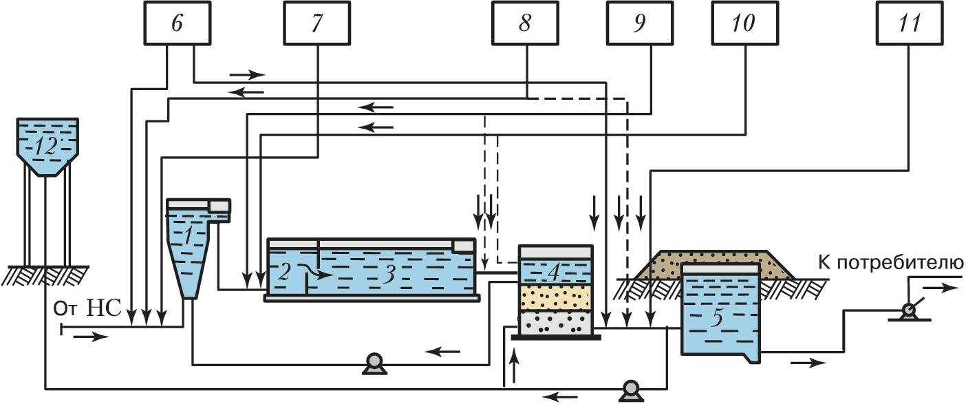 Сточные воды: виды, методы очистки, очистные