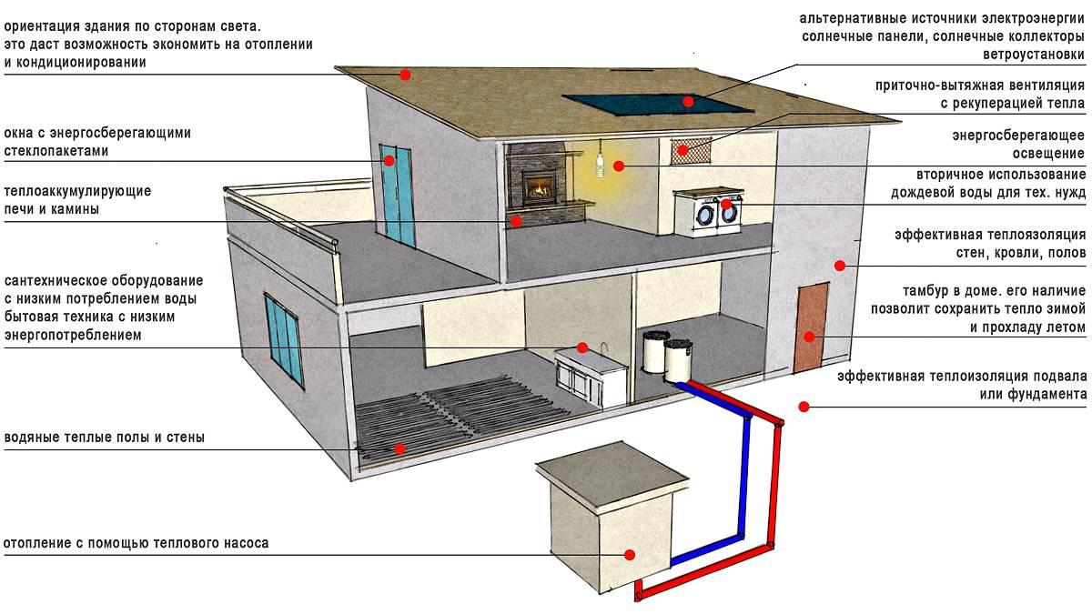 Виды систем отопления частного дома. от проверенных старых, до совершенных новых