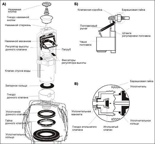 Как снять бачок с унитаза: какие бывают сливные бачки, снятие и разборка сливного бачка