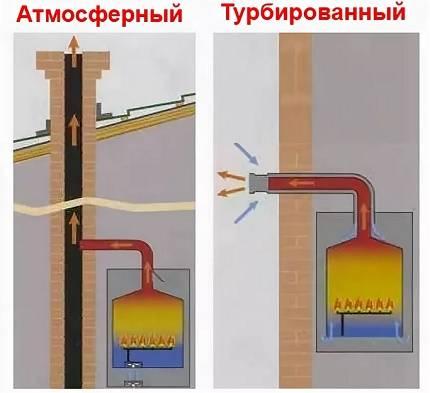 Турбированный или атмосферный газовый котел - преимущества, отличия, монтаж