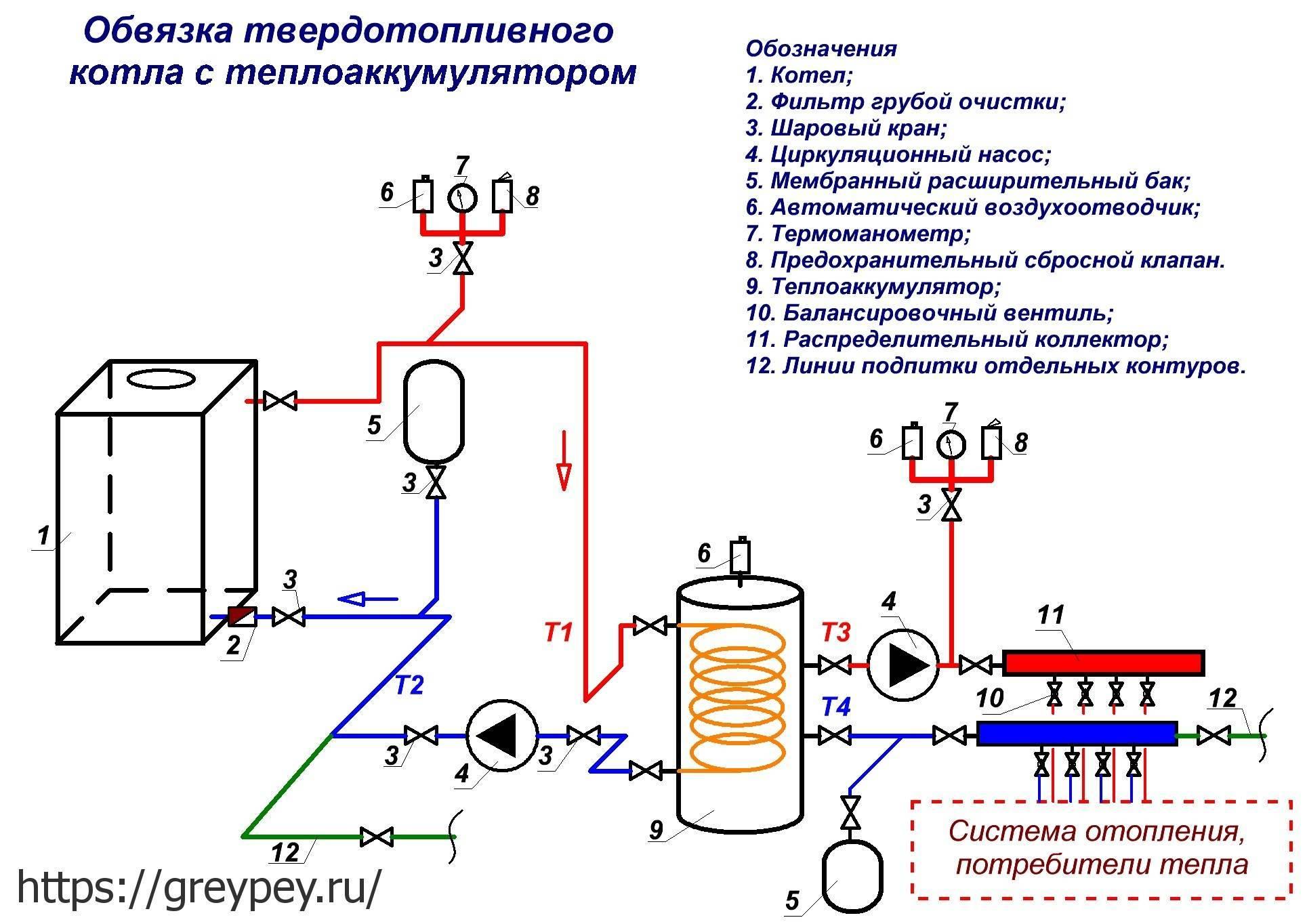 Обвязка напольного котла отопления полипропиленом: схемы, разновидности, фото, видео