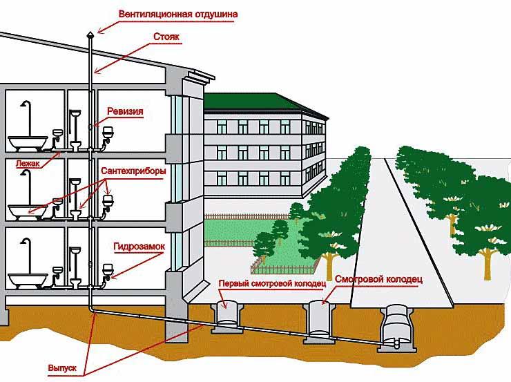 Как устроена канализация в городе подключение к центральной канализации частного дома, куда сливается городская канализация, правила приема сточных вод, как работают городские очистные сооружения, сис