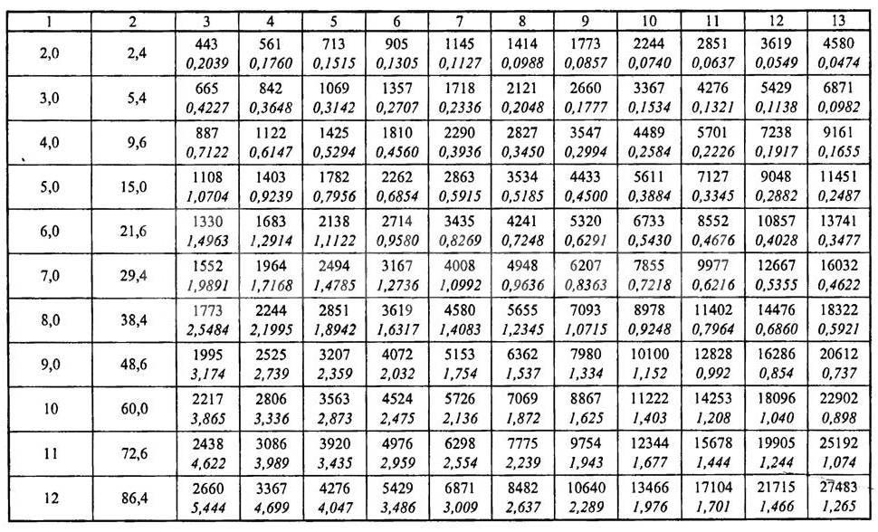 Расчет площади воздуховодов и фасонных изделий, калькулятор воздуховодов и фасонных частей - завод вентиляции вентпром