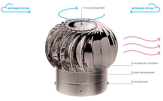 Что такое дефлектор и можно ли его сделать самостоятельно