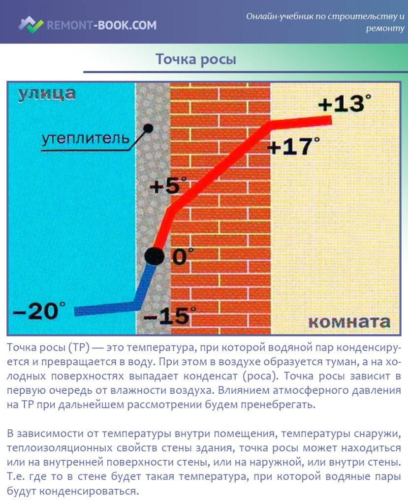 Как посчитать точку росы в стене