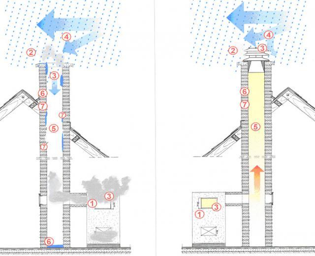 Обратная тяга в дымоходе - причины появления и способы решения