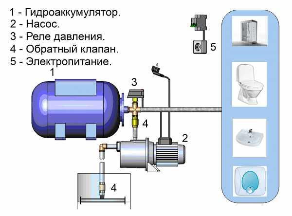 Как отрегулировать реле давления насосной станции и избежать ошибок
