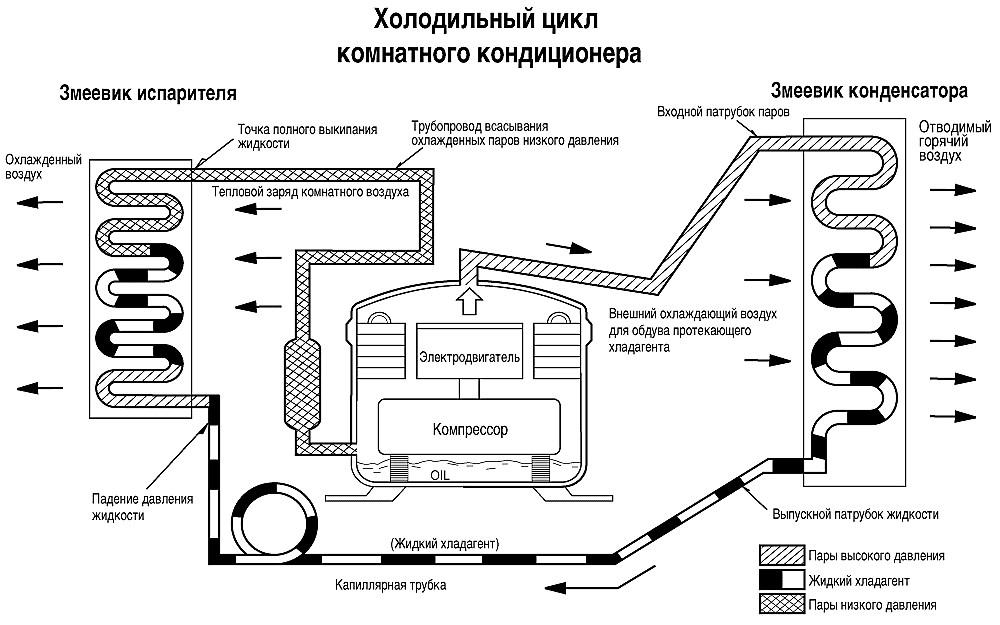 Прецизионные кондиционеры: устройство, монтаж, обслуживание