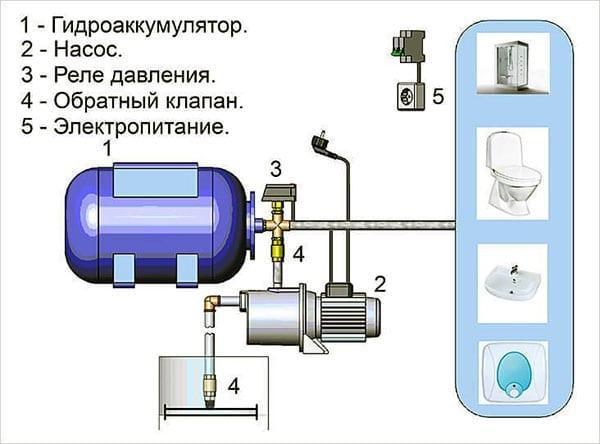 Взвесим все «за» и «против», или нужен ли редуктор давления воды в квартире и частном доме