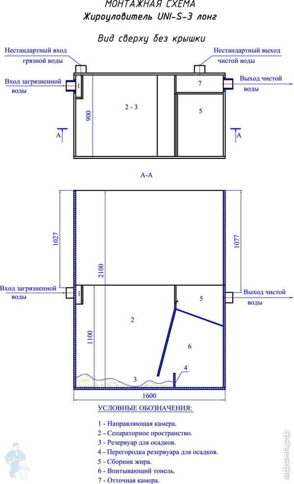 Жироуловитель под мойку: бытовые и профессиональные приборы для жира (70 фото) – строительный портал – strojka-gid.ru