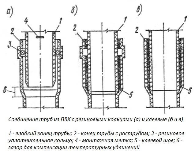 Чугун или пластик: какие трубы лучше подойдут для устройства внутренней канализации