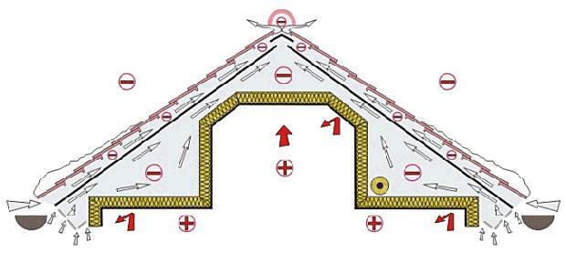 Вентиляция чердака над мансардой – боремся с конденсатом