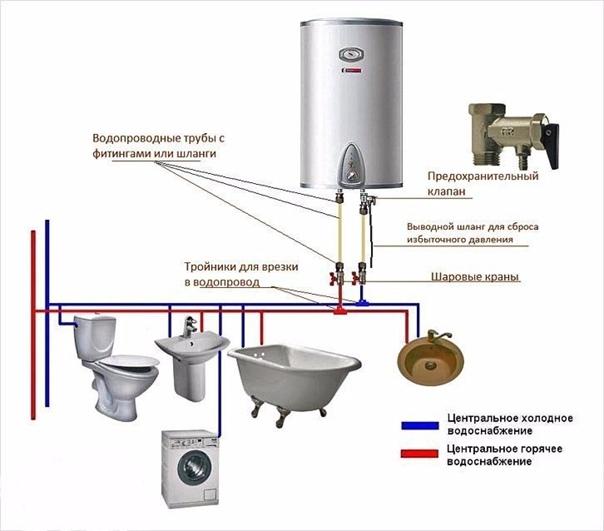 Как установить и подключить накопительный водонагреватель, этапы и схемы монтажа