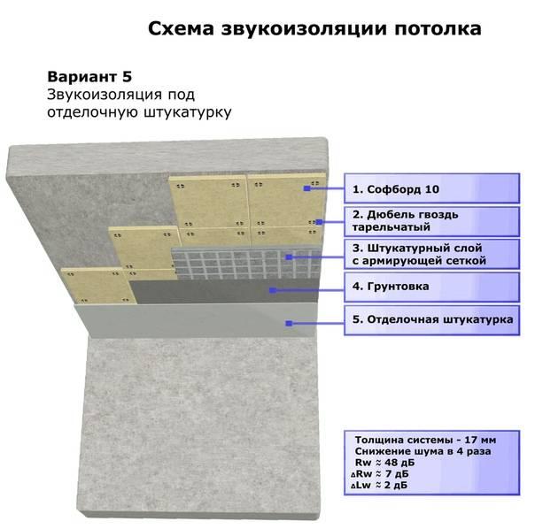 Шумоизоляция потолка в квартире, какие материалы лучше использовать, детали на фото и видео
