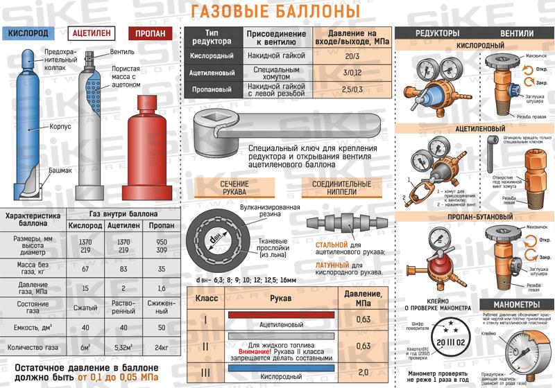 Композитный газовый баллон: преимущества использования евробаллонов