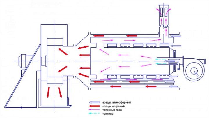 Отопление производственных помещений нагретым воздухом - принцип действия и монтаж системы