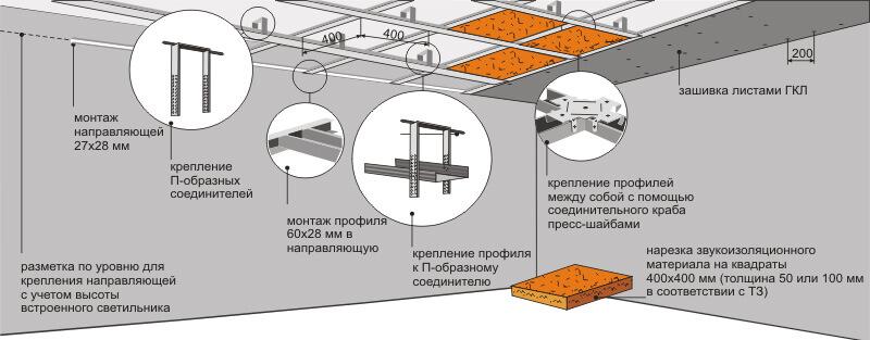 Подвесные потолки - технология установки ( монтажа ), уход за подвесными потолками