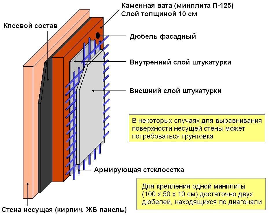 Как утеплить холодную стену в квартире изнутри - клуб мастеров