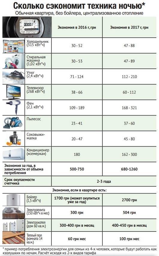 Сколько потребляет электрокотел для отопления частного дома 100 м2