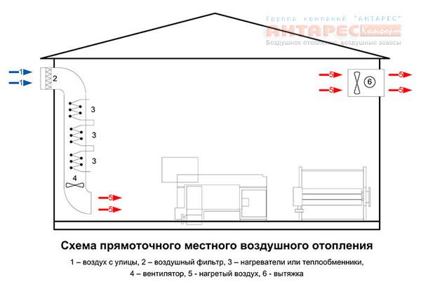 Проектирование системы воздушного отопления частного дома с примерами и расчетами   вкс