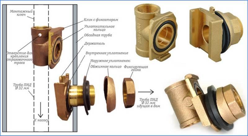 Адаптер для скважины: что это такое, как происходит установка и монтаж оборудования