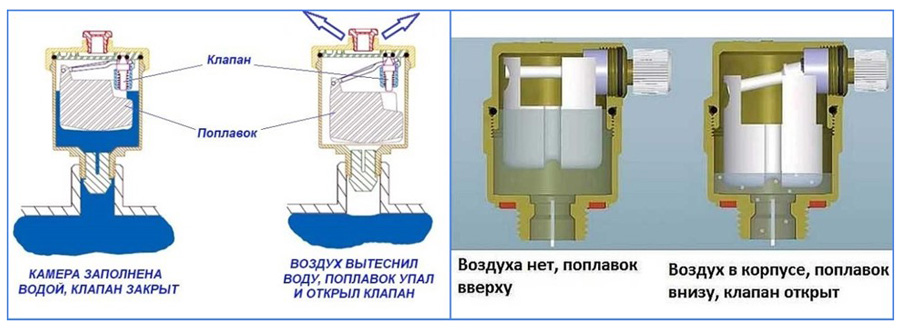 Удаление воздуха из системы отопления: как производится спуск воздушной пробки