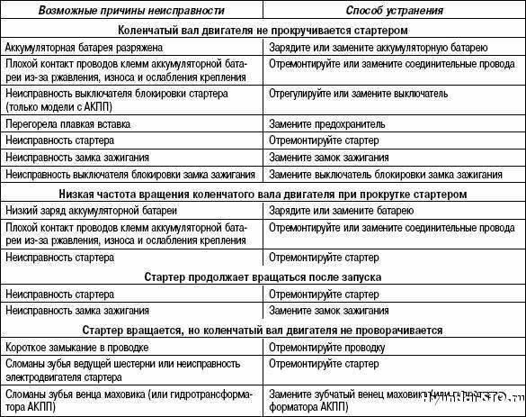 Течет полотенцесушитель:выяснение причин и инструкция по устранению неполадок