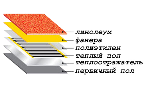 Как стелить линолеум на бетонный пол: подложка, укладка, клей, утеплитель