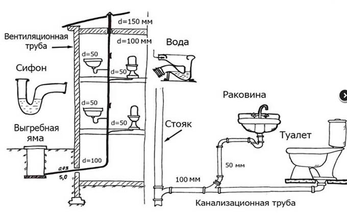 Разводка труб в ванной - канализация