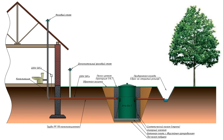 Подключение частного дома к водопроводу – нюансы оформления - учебник сантехника