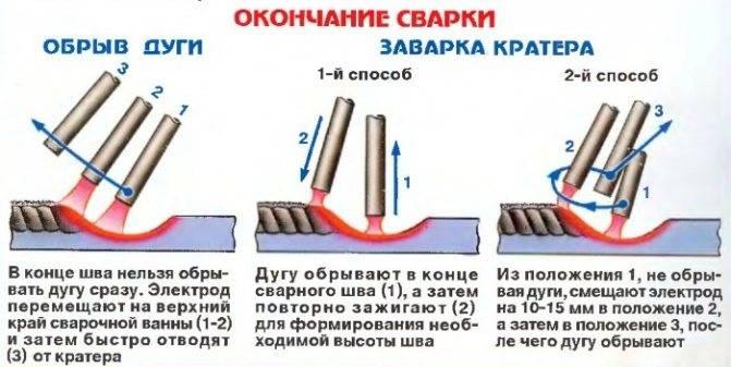 Сварка металлических оцинкованных труб как способ их соединения