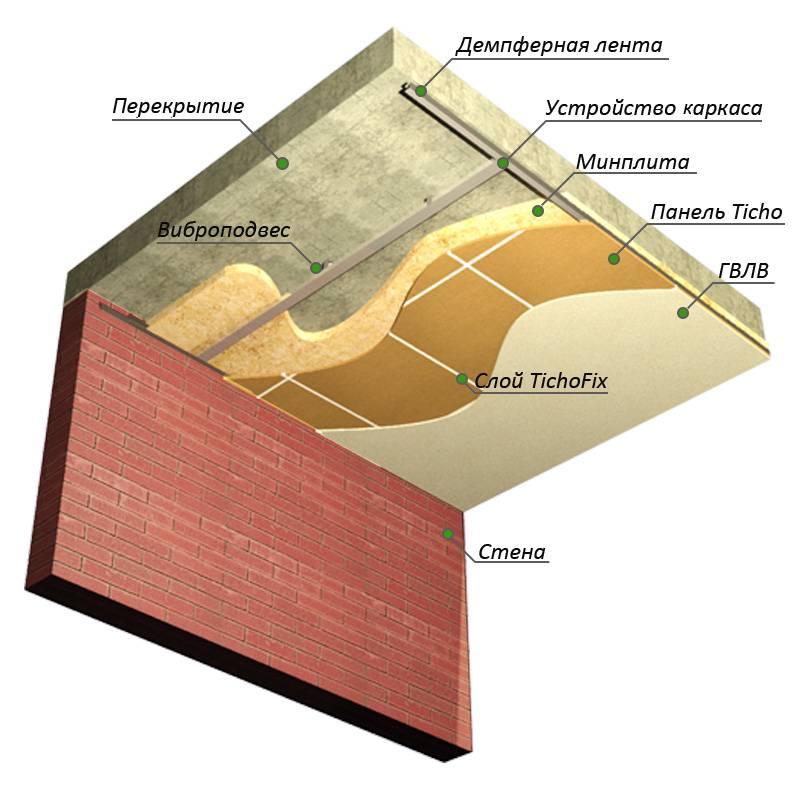 Шумоизоляция потолка в квартире под натяжной потолок: свойства, монтаж, отзывы
