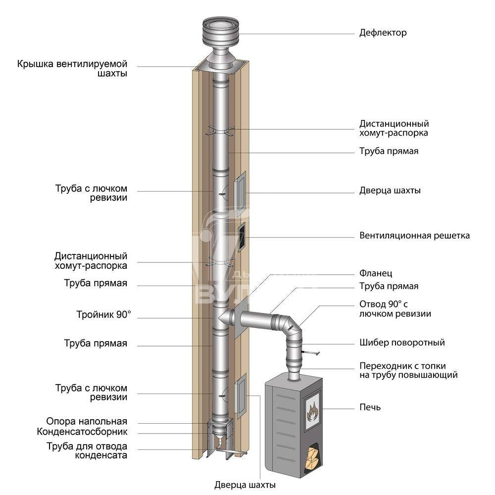 Какой должна быть дымовая труба котельной – виды, особенности, стандарты и преимущества вариантов