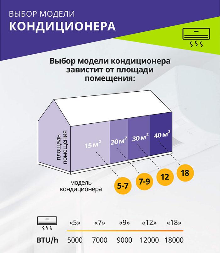 ТОП-20 кондиционеров: обзор лучших моделей на рынке + рекомендации покупателям