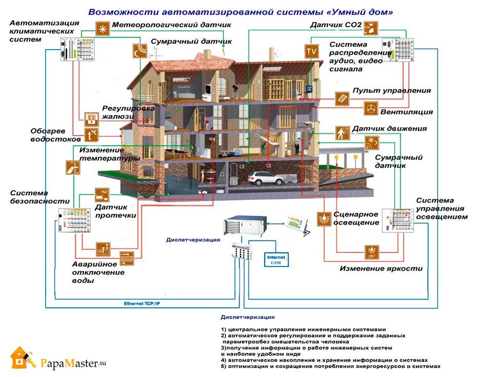 Как произвести своими руками монтаж системы умный дом?