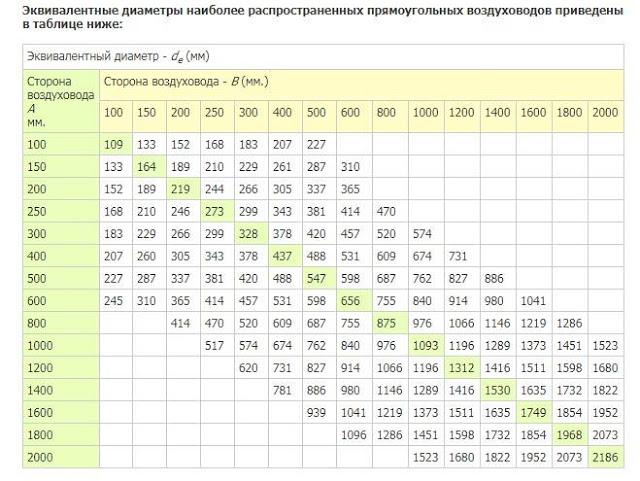 Расчет площади воздуховодов и фасонных изделий вентиляции