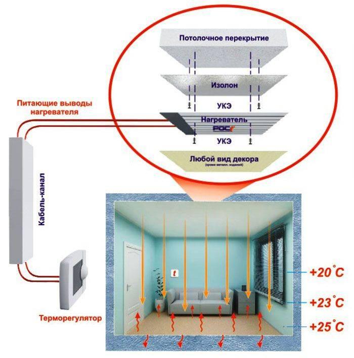 Инфракрасные панели: плюсы и минусы ик-отопления, виды настенных устройств, правила монтажа своими руками