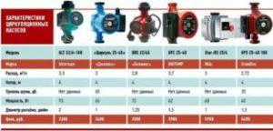 Циркуляционный насос для отопления: десятка лучших моделей и советы покупателям