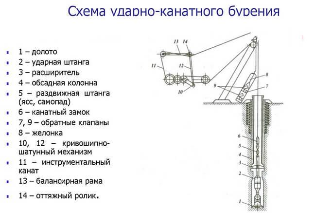 Скважина на даче своими руками: обзор технологий и инструмента для ручного бурения