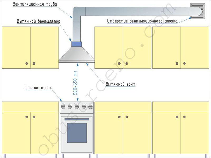 Как обустроить вентиляцию на кухне: способы для квартир и частных домов