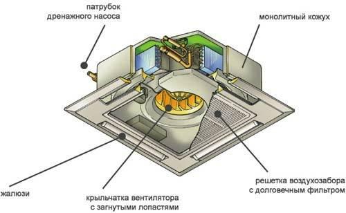 Кассетный кондиционер установка в квартире