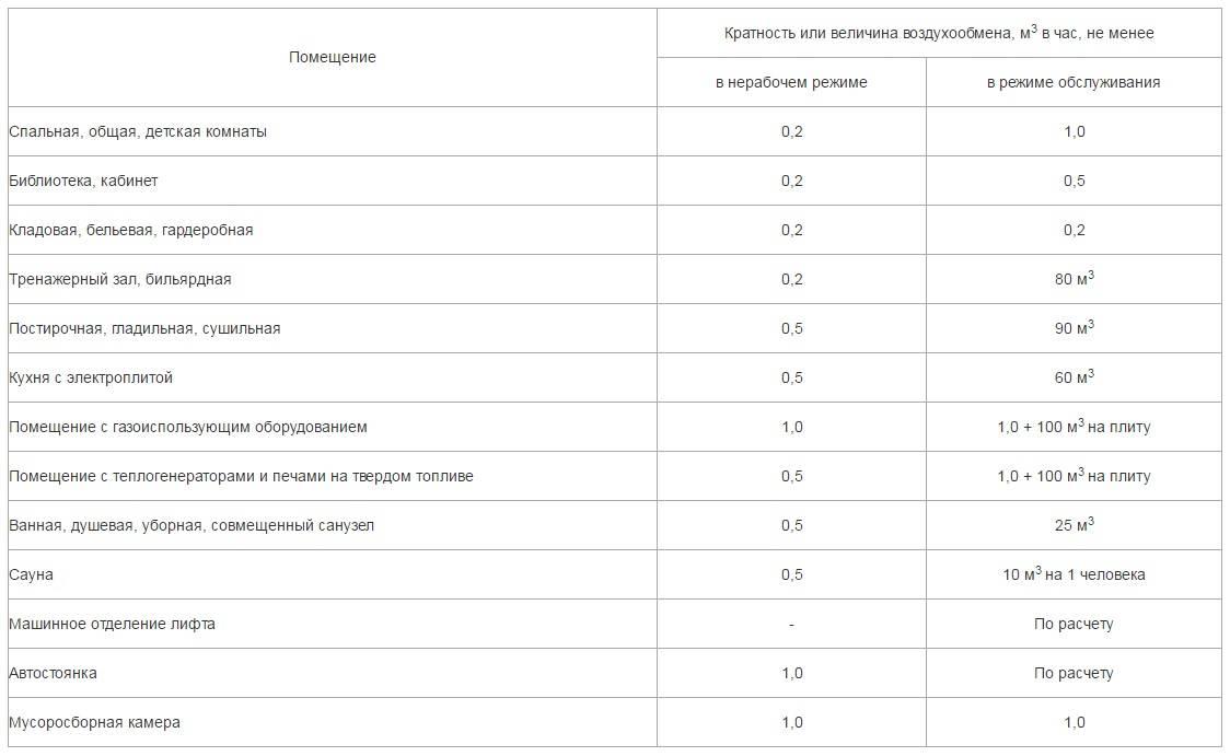 Нормы кратности воздухообмена в различных помещениях + примеры измерения и расчетов