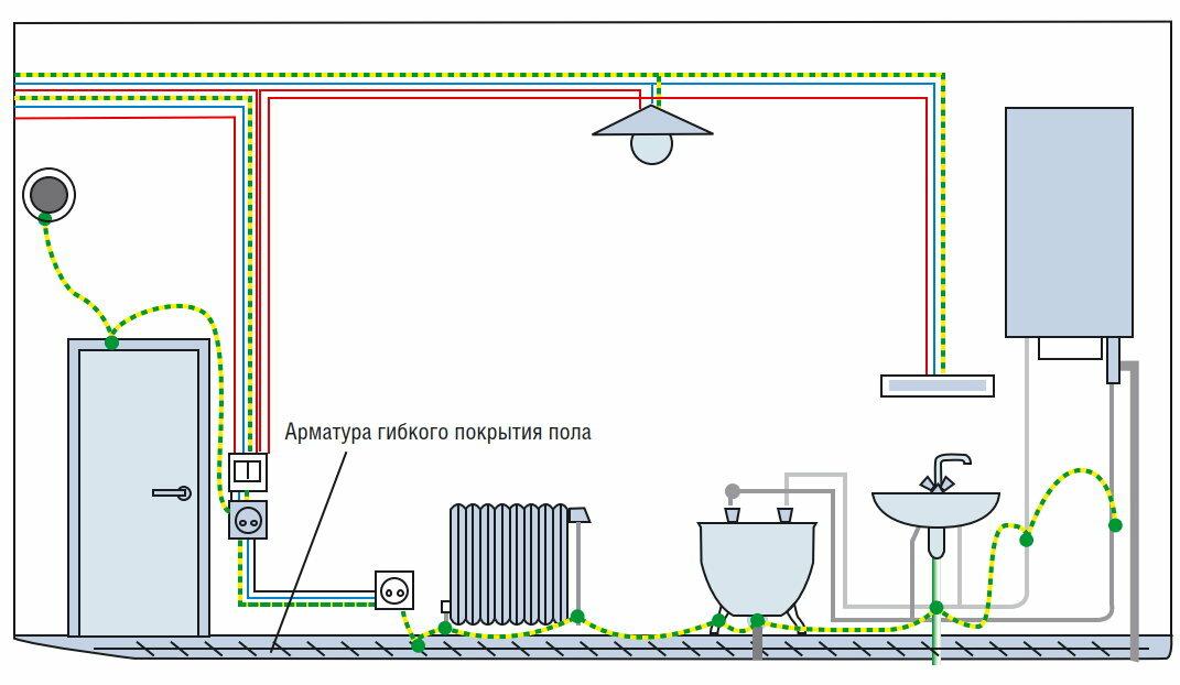 Зачем нужно заземление ванны: как выполнить работу