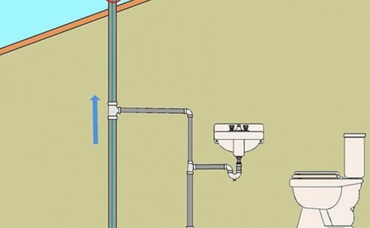 Фановая труба: применение для канализации в частных домах