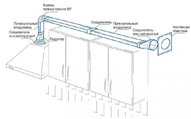 Вентиляционное отверстие: нормы и правила, расположение, функции, советы
